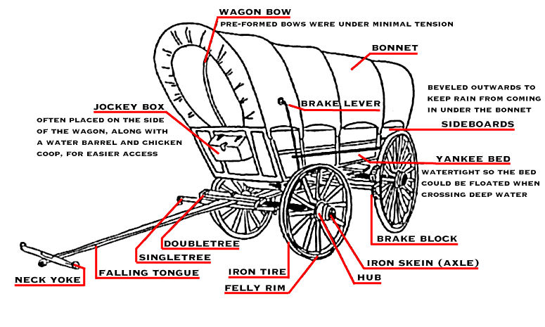 31 Horse Drawn Wagon Parts Diagram